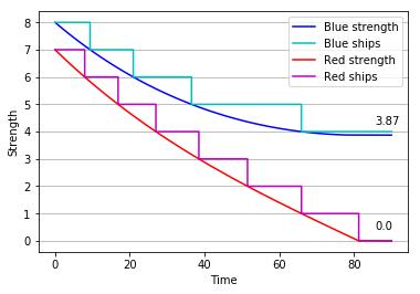 Phase 1 plot